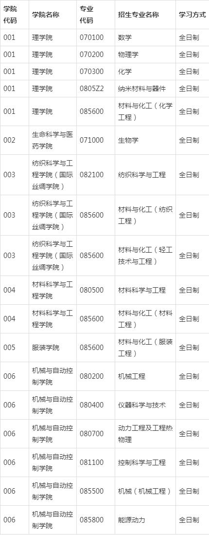 浙江理工大学2020研究生招生拟接收调剂专业公布!