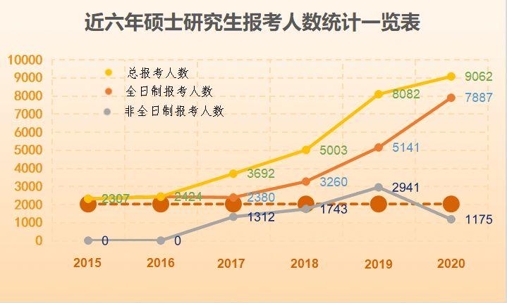 湖北大学2020年硕士研究生报考总人数9062人,同比增长12.12%!