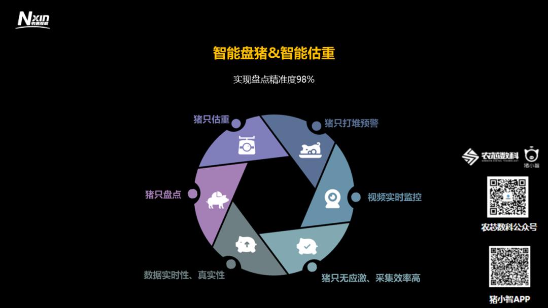 PPT分享|农牧企业数字化转型专题培训四:智能化养猪离我们还有多远?