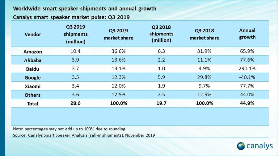 全球智能音箱三季度大涨45%,亚马逊夺冠,阿里百度小米杀进前五