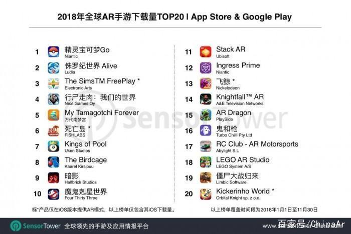 2018年全球AR手游排行榜:《宝可梦GO》领衔 AR游戏 第1张