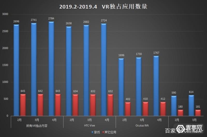 VR大数据:Rift份额连续下降,微软WMR占比超11% AR资讯 第5张