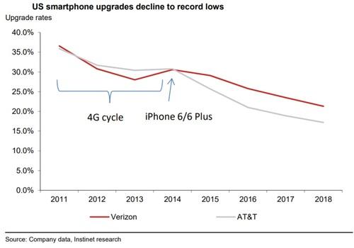 数据显示:手机寿命太长可能延迟5G过渡