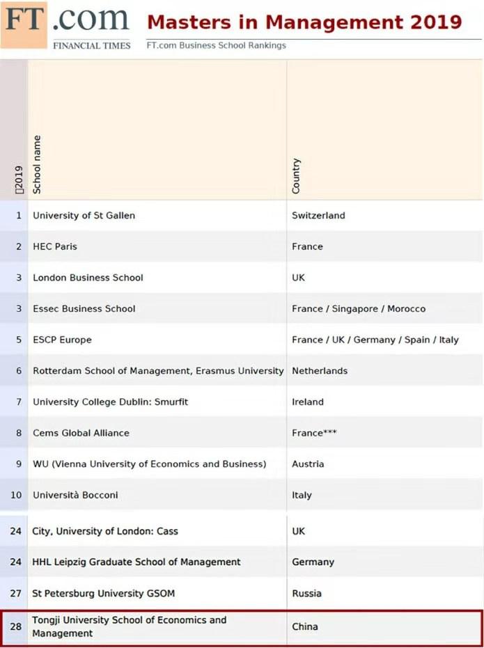 工科院校的逆袭,德系的严谨让同济大学管理学硕士排名全国第二!