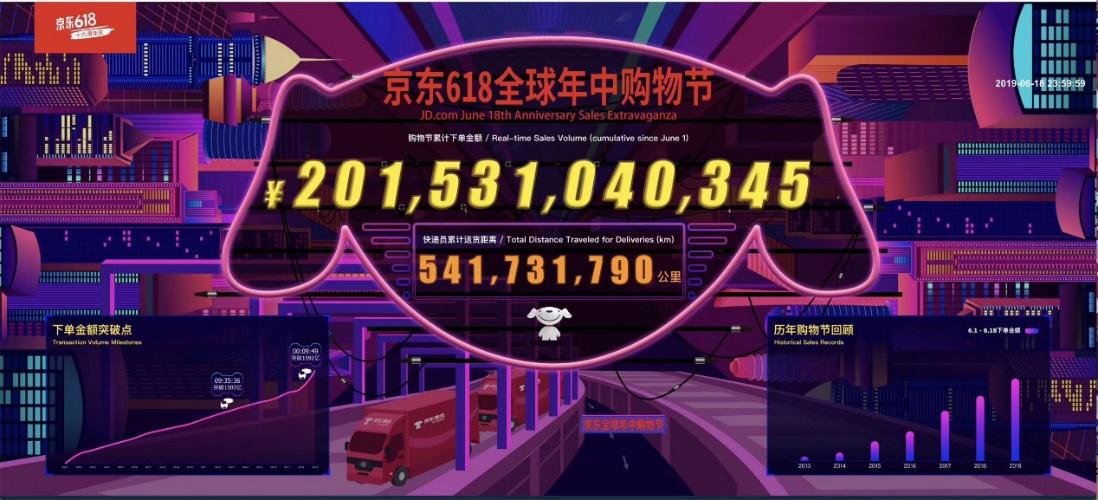 京东拼购618战报:3-6线城市用户增长106%,小程序下单量增长51倍
