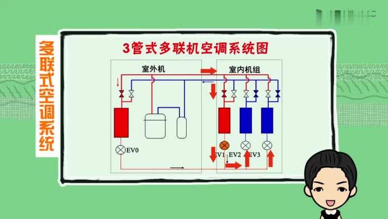 制冷原理100课:蒸汽压缩式制冷系统 - 多联机原理与结构(制冷百家网)