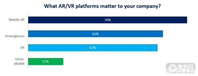 格局已分?AR/VR竞争才刚刚开始 AR资讯 第1张