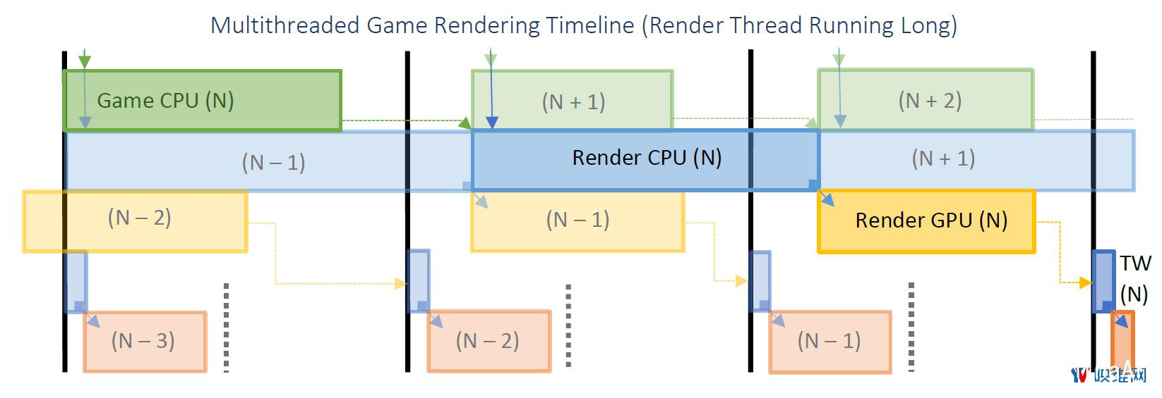 Oculus详述『延迟』问题及对应『帧渲染』解决方案 资源教程 第9张