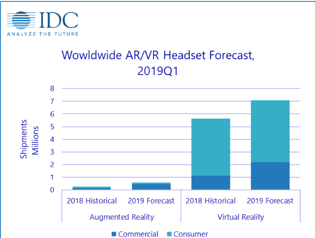 IDC最新报告:2019Q1 AR/VR头显发货达130万台