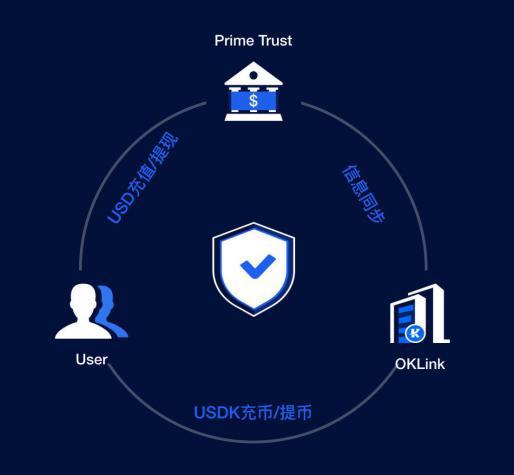 交易平台巨头OKEx强势布局钱包,生态地图又增新板块