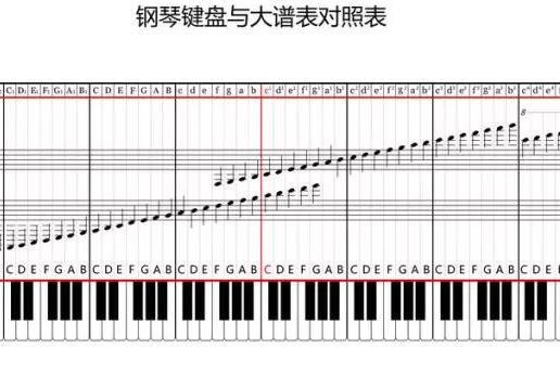 音乐老师私藏的教案:五线谱这么教,谁都能学会!