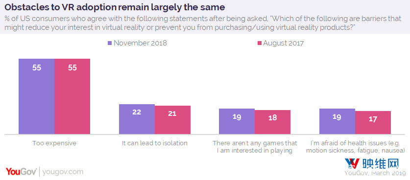 YouGov调查:11%美国成年人拥有VR硬件或软件 AR资讯 第3张