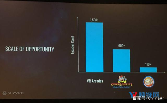 内容授权增长600%,Survios分享线下VR业务成绩 AR资讯 第4张