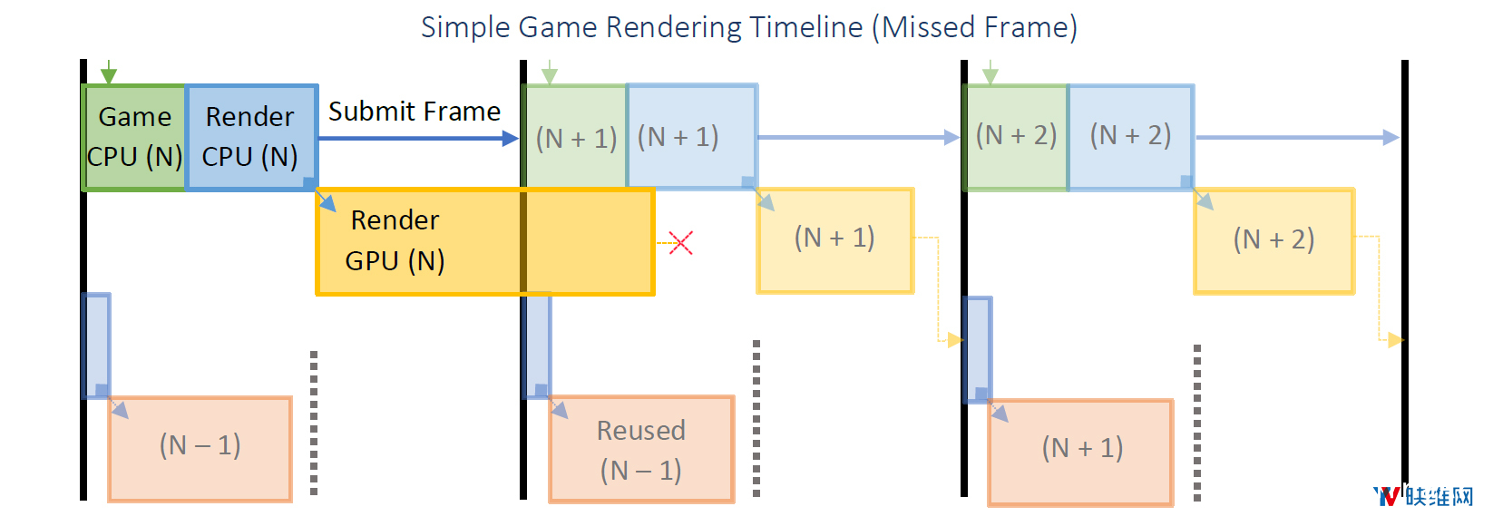 Oculus详述『延迟』问题及对应『帧渲染』解决方案 资源教程 第3张