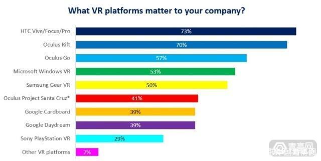 格局已分?AR/VR竞争才刚刚开始 AR资讯 第4张