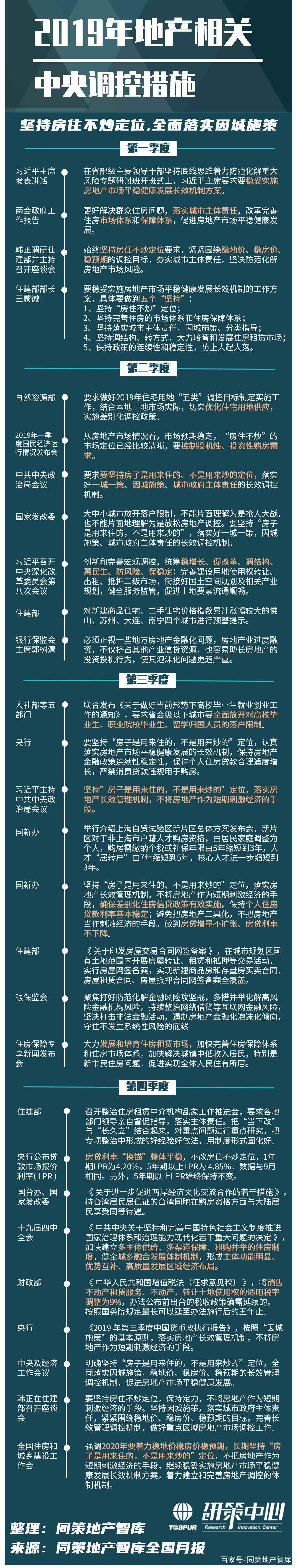 2019年全国楼市政策盘点(包含中央调控及地方政策)