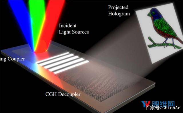 无需分束器和棱镜,杜克大学发明AR眼镜多色全息新方法 AR资讯